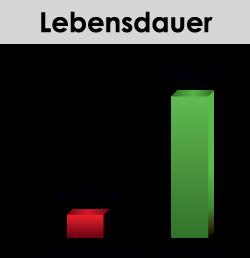 Longlive LED