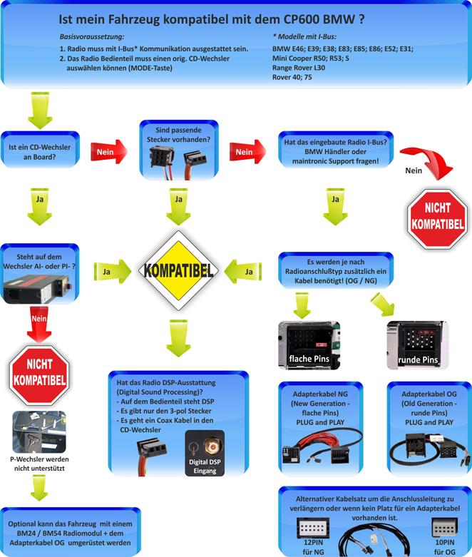 CP600BMW Kompatibel Checkliste - Ist mein Fahrzeug Kompatibel mit dem CP600 BMW